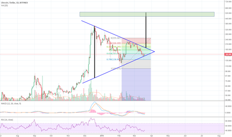 LTCUSD: LTC formed symmetrical triangle on daily? $470 to $500 potential