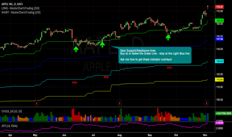 AAPL: #Apple bullish breakout - easy support/resistance lines ..