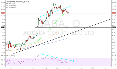 BABA: Ali Baba and the post February low trendline