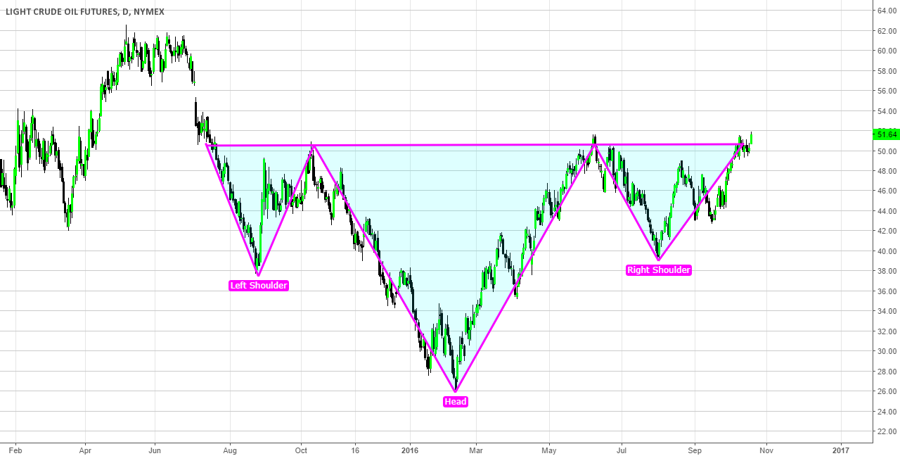 Crude Oil Reverse Head and Shoulders Pattern
