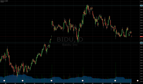 BIDU: Support and Resistance