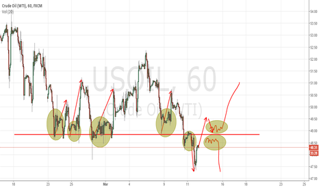 USOIL: Sit back, and WAIT for the FIGHT :)