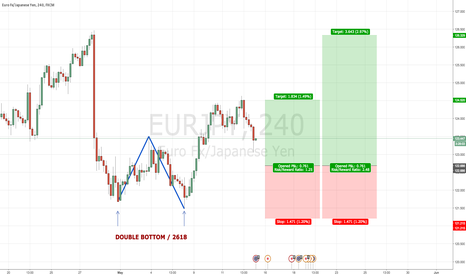 EURJPY: EURJPY 4H DOUBLE BOTTOM 2618 TRADE @ 122.70