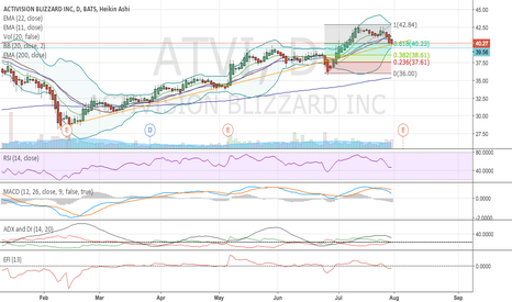 ATVI: ATVI potential bounce on fibonacci retracenent