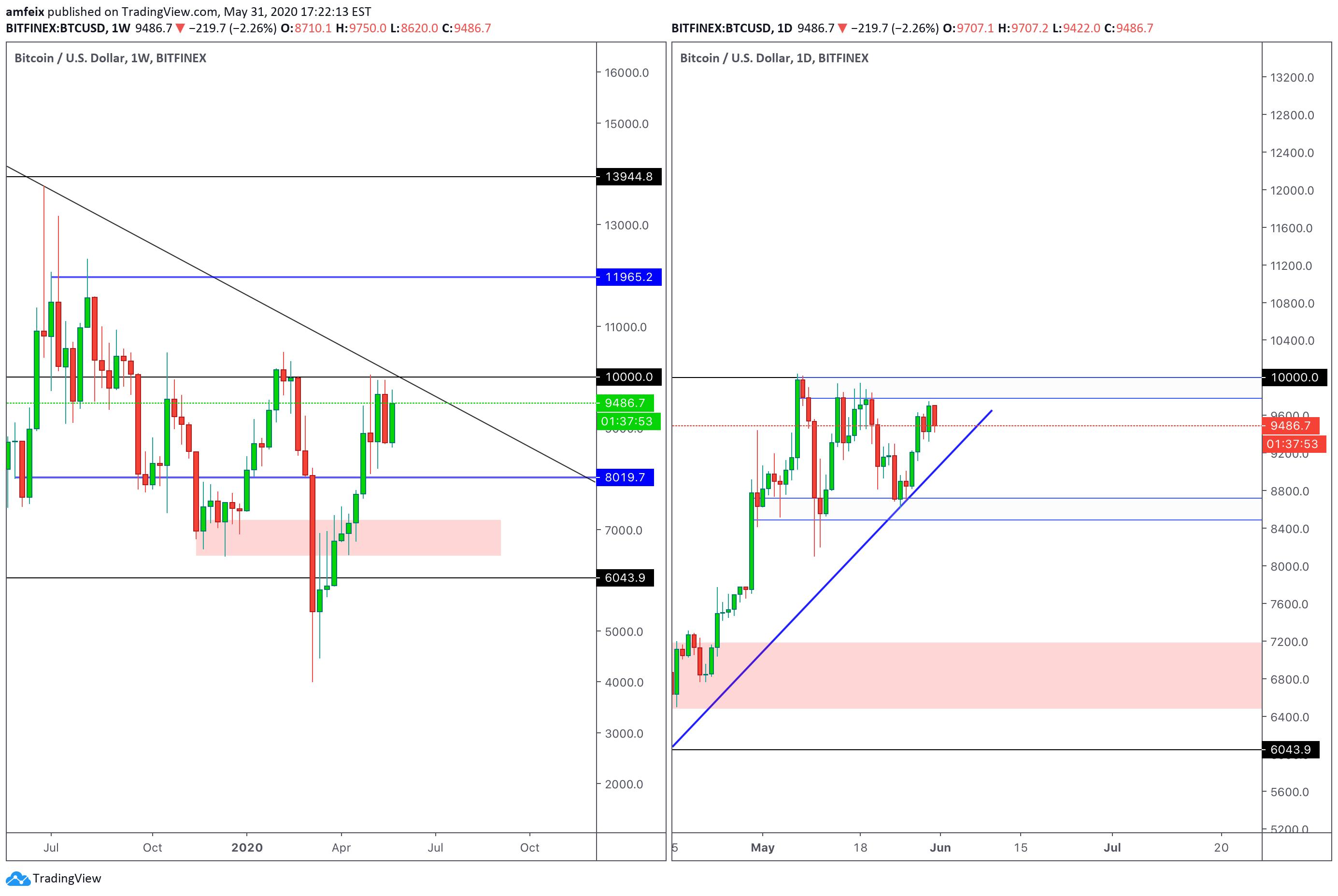 tradingview btc usd bitfinex