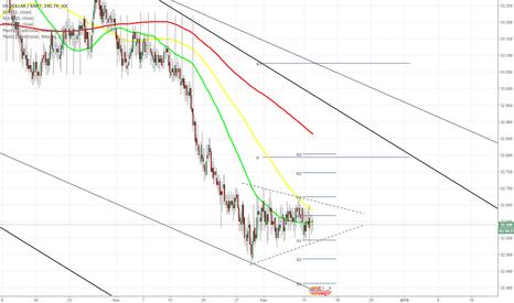 USDTHB: USD/THB 4H Chart: Breakout form triangle
