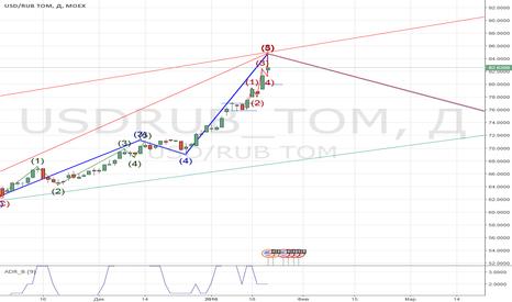 USDRUB_TOM: Окончание восходящего тренда по USDRUB.