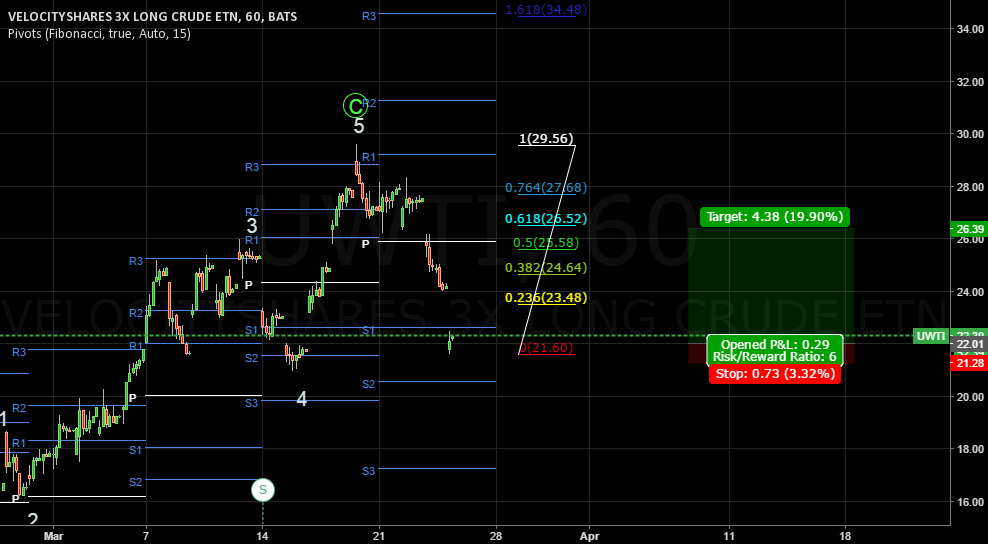 Long on UWTI for next hours