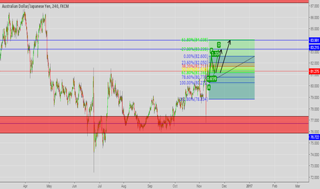AUDJPY: AUD/JPY is going long to create an ABCD Pattern