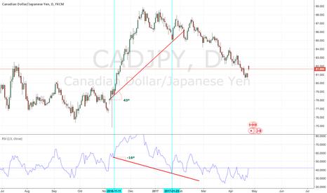CADJPY: Hidden Bullish Divergence observed on Daily CADJPY Chart