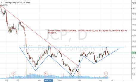 JCP: Inverse Head and Shoulders