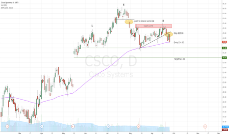CSCO: CSCO Head&Shoulders