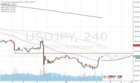 USDJPY: USDJPY ドル円の注目ポイント 予想:フラット