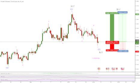 GBPUSD: Wave 3 / ABC pattern