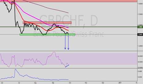 GBPCHF: GBP/CHF Bottom of Range. Double Bottom