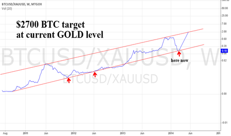 BTCUSD/XAUUSD: BTC GOLD Ratio