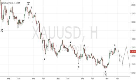 XAUUSD: Золото продолжение концепта. Надо где-то продавать.