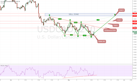 USDCAD: My Strategy For USDCAD