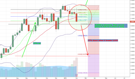 XCUUSD: 3,0250 is alarming. Than we are going to look for short or long