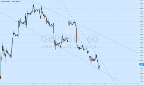 GBPUSD: GBPUSD long if quotation above 1.5400
