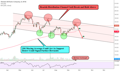 SHW: Potiential Pullback Play