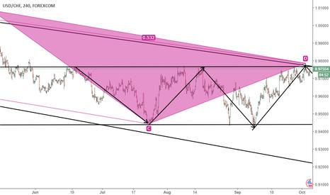 USDCHF: USD/CHF short term analysis.