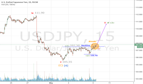 USDJPY: Short term potential 3rd of 3rd wave rally to 111.00