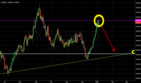 XAUUSD: Hanging Man Candle Stick on D1 chart