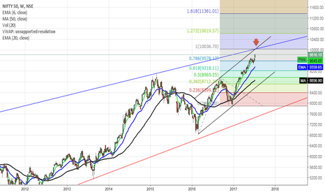 NIFTY: Nifty Mount 10000