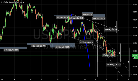USDJPY: USDJPY Cycle analysis