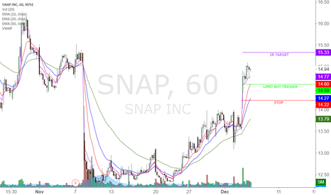 SNAP: SNAP Bullish trade after yesterdays gorgeous gap up!