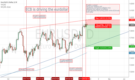 EURUSD: ECB is driving the Eurodollar