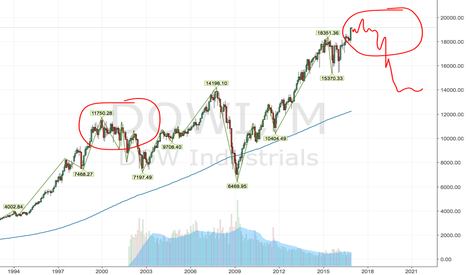 DJI: Dow to be chop feast with a spike to 20000 next year