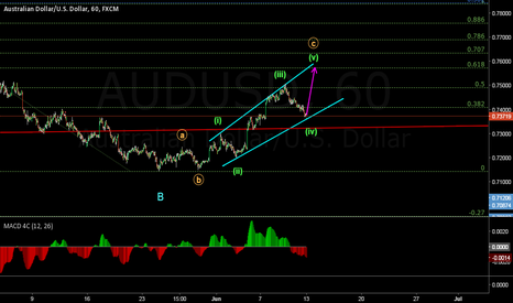 AUDUSD: UPMOVE TO MAKE EED