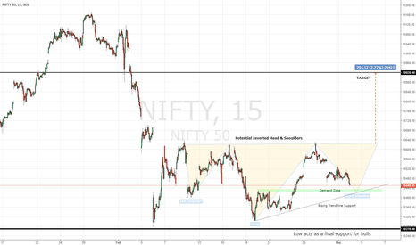 NIFTY: NIFTY: Potential Inverted Head & Shoulders