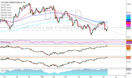 DXY: DXY-UKOIL-USOIL-US30, daily