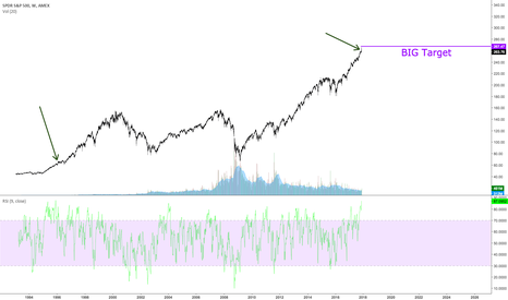 SPY: The last time RSI was this high on a weekly SPY Chart