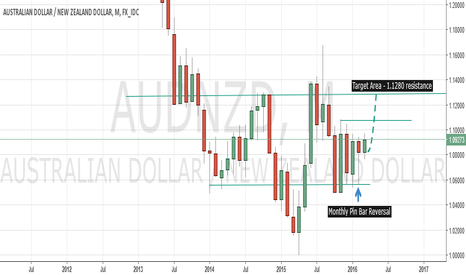AUDNZD: Why AUDNZD Could Surge 400 Pips From Here