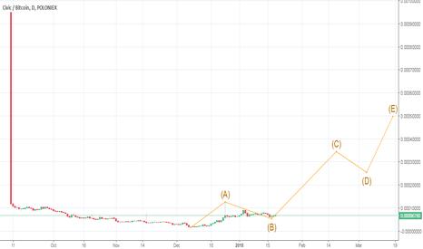 CVCBTC: Civic (CVC) long term bullish pattern