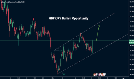 GBPJPY: GBP/JPY trend continiuation