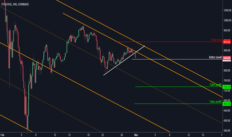 ETHUSD: Ethereum: Flag Breakout Open Door for Shorts