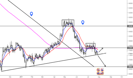 GBPNZD: What's next for the British Pound?