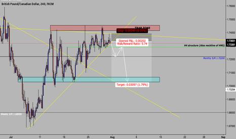GBPCAD: GBP/CAD Big move down!