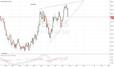 ES1!: Rising wedge on ES