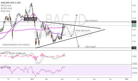 BAC: BAC Long Term Symmetrical Triangle