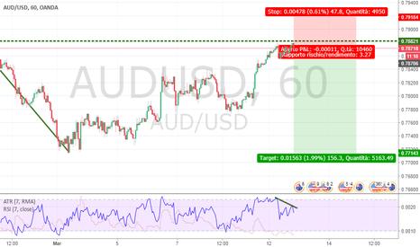 AUDUSD: Proseguimento del trend ribassista