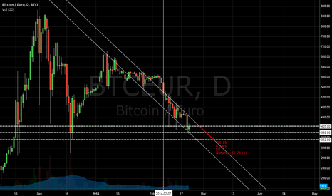 BTCEUR: BTCEUR - Bearish Price Channel Pattern
