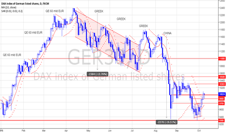 GER30: DAX - Explained