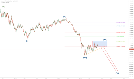 EURUSD: EURUSD Long Term wave count
