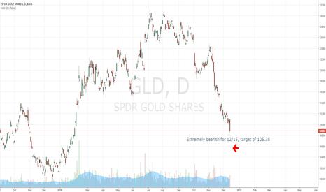 GLD: Decision tree predicts GLD will drop.